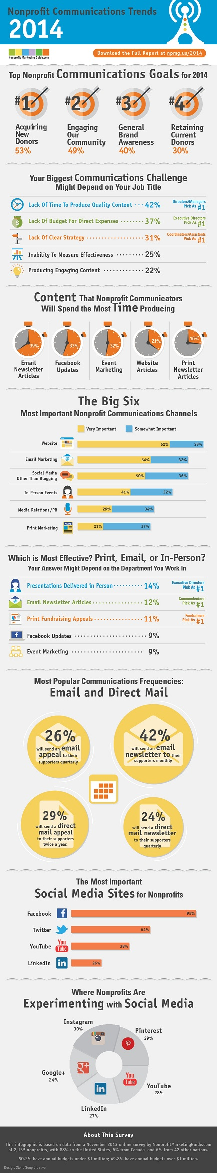 2014NonprofitCommunicationsTrends1